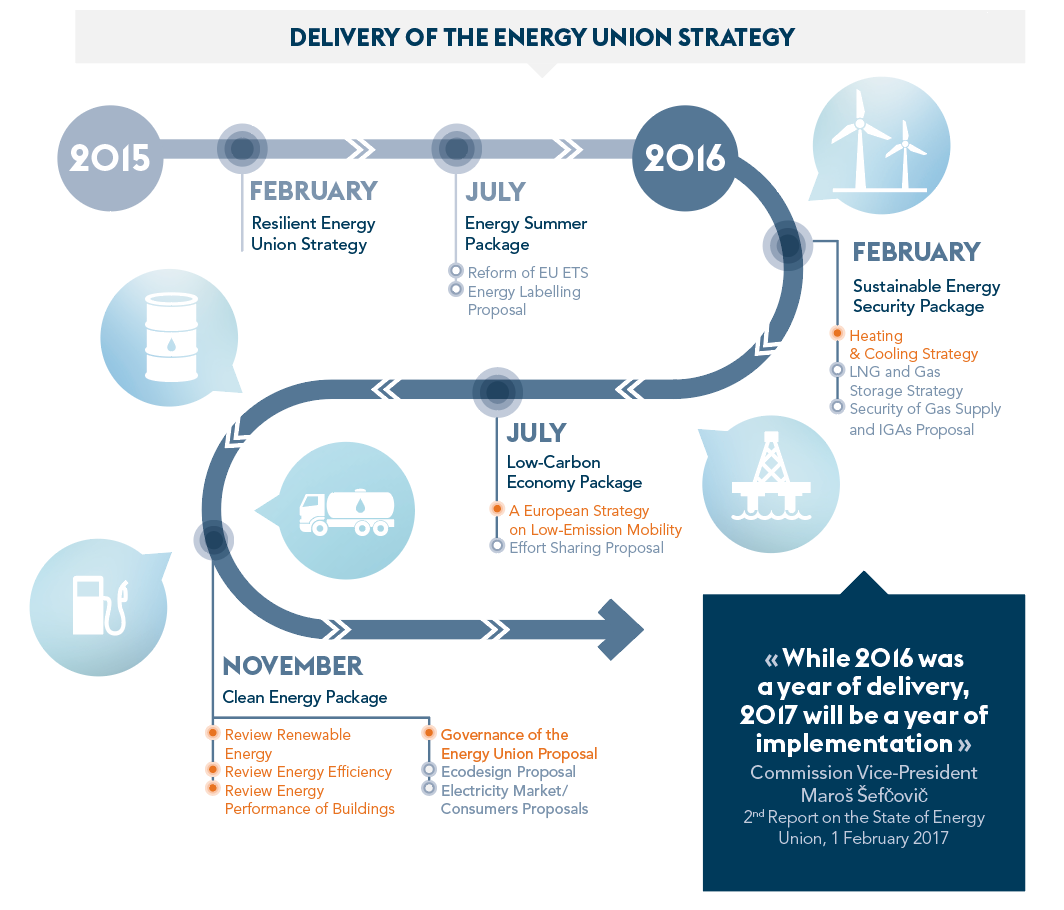 Delivery Energy Union